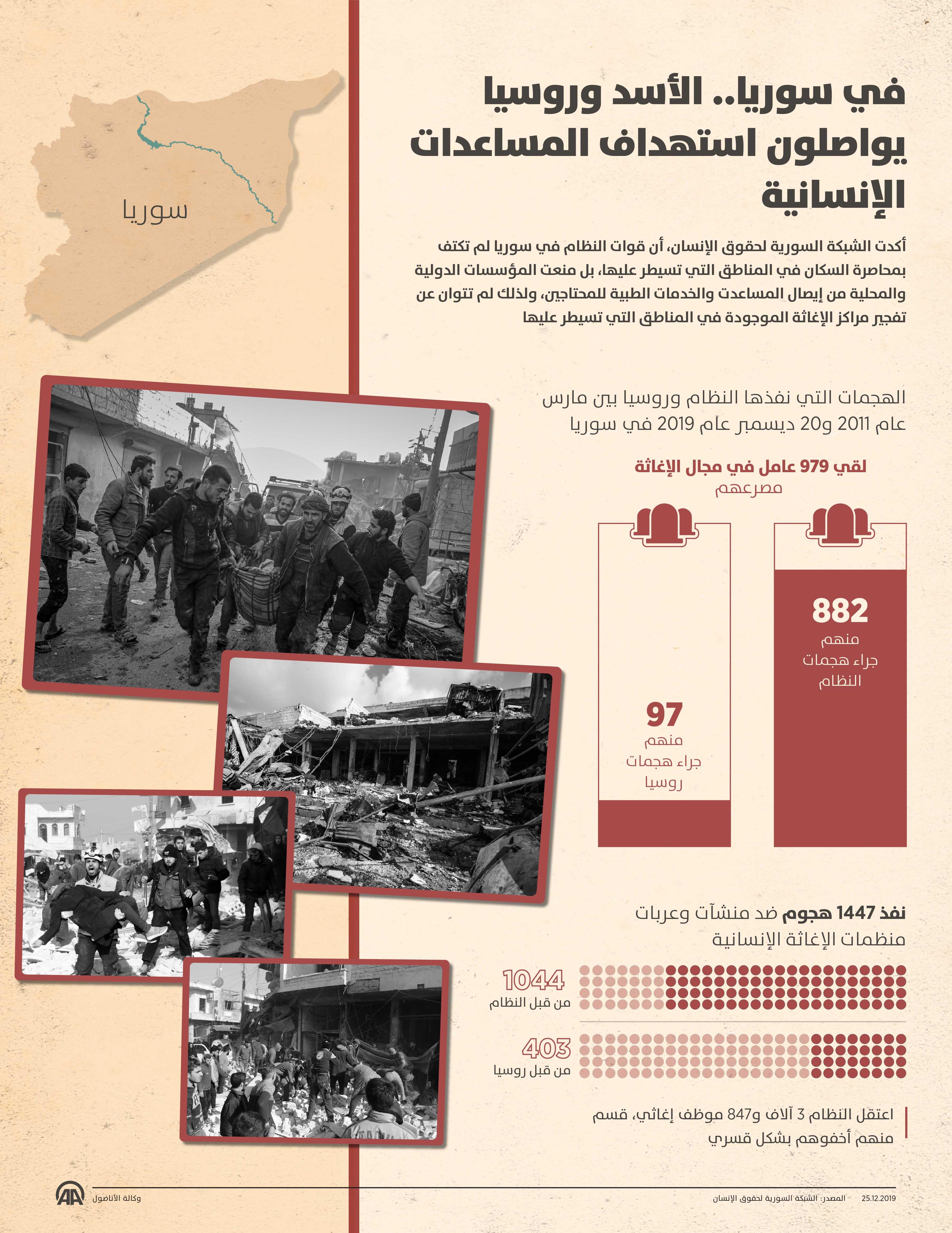 قوات الأسد وروسيا يواصلون استهداف المساعدات الإنسانية